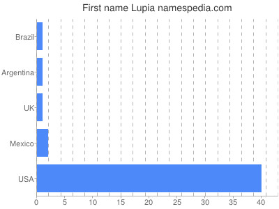Given name Lupia