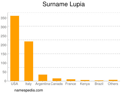 Surname Lupia