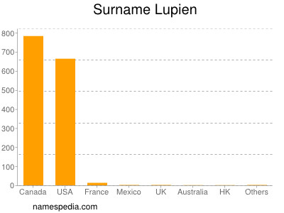 Surname Lupien