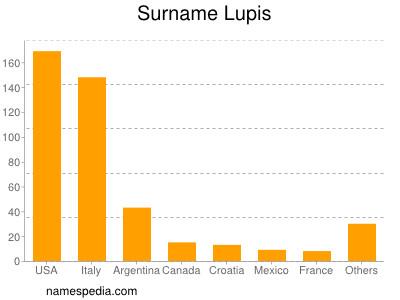 Surname Lupis