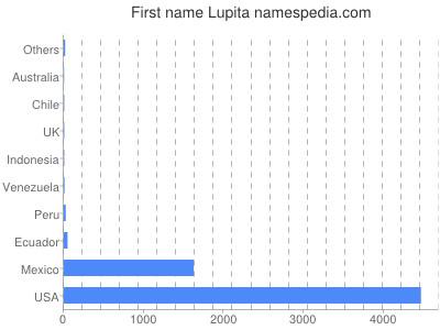 Given name Lupita