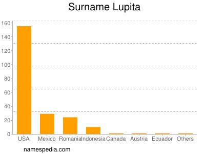 Surname Lupita