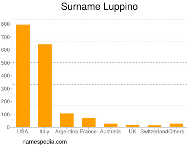 Surname Luppino