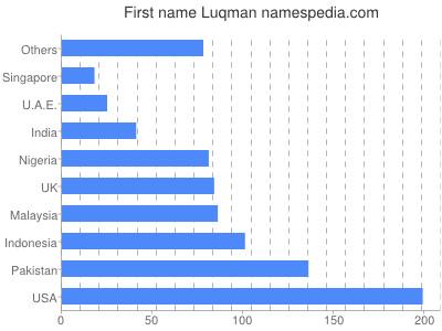 Given name Luqman