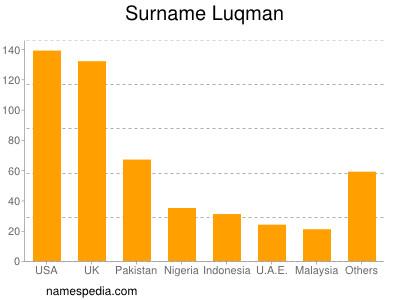 Surname Luqman
