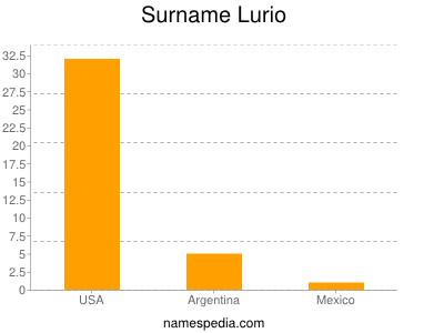 Surname Lurio