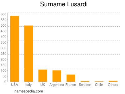Surname Lusardi