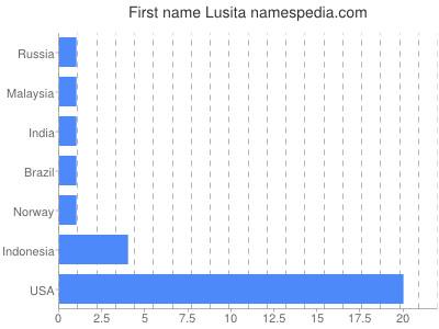 Vornamen Lusita