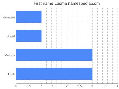 Given name Lusma