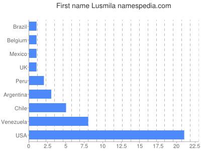 Given name Lusmila
