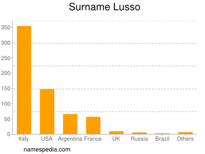 Surname Lusso