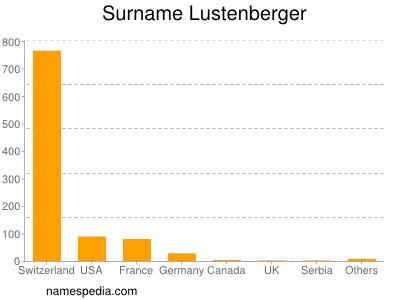 Surname Lustenberger