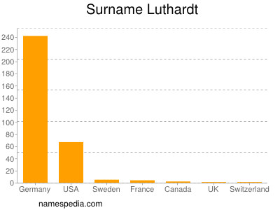 Surname Luthardt