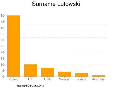 Surname Lutowski