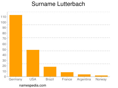 Surname Lutterbach