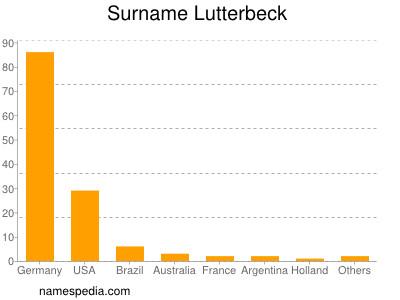 nom Lutterbeck