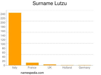 Surname Lutzu
