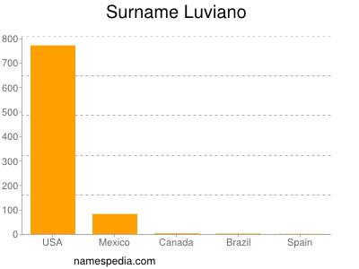 Familiennamen Luviano
