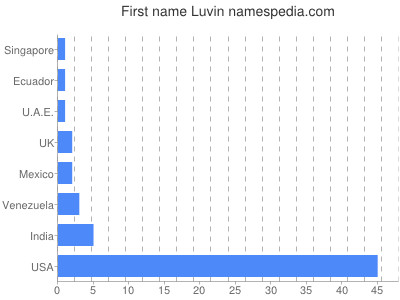 Given name Luvin
