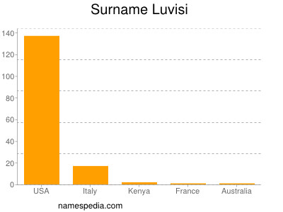 Surname Luvisi