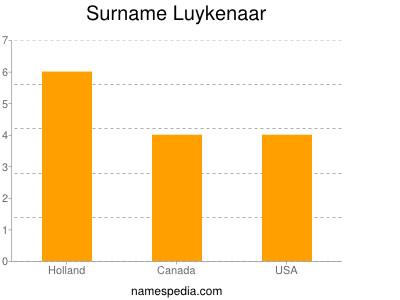 Surname Luykenaar