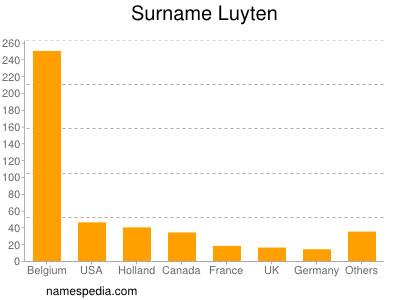 Surname Luyten