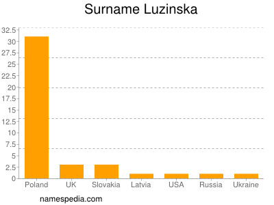 Surname Luzinska