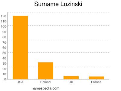 Surname Luzinski
