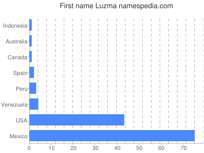 Given name Luzma
