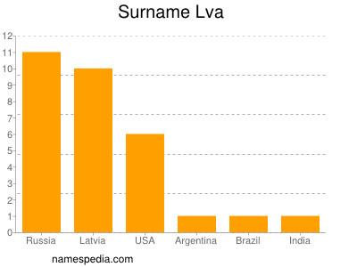 Surname Lva