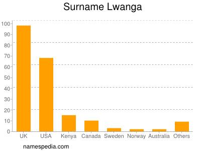 Surname Lwanga