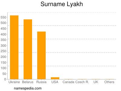 nom Lyakh