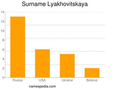nom Lyakhovitskaya