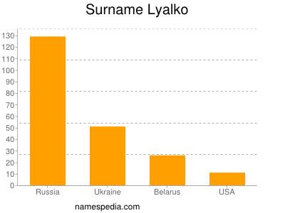 nom Lyalko