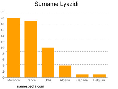 Lyazidi statistique et signification lyazidi rachid - Prenom rachid ...