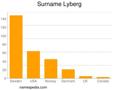 Surname Lyberg