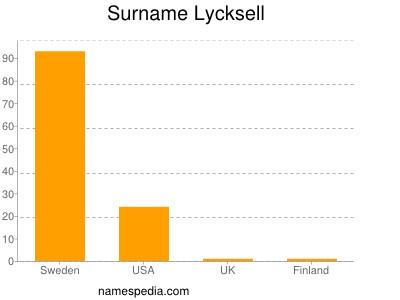 nom Lycksell