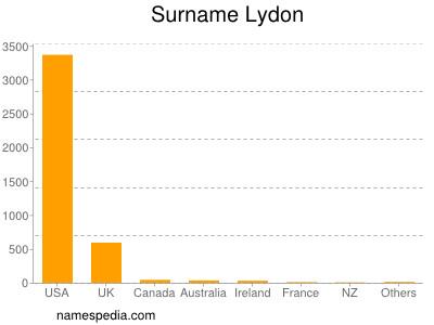 Surname Lydon