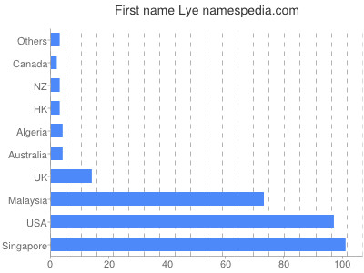 Given name Lye