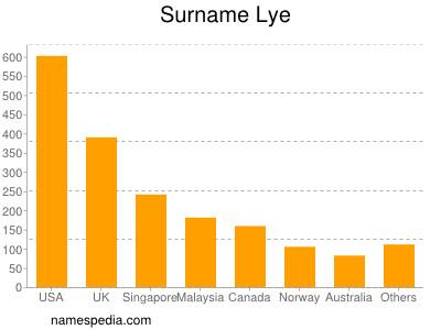 Surname Lye