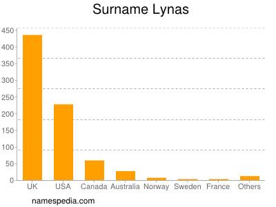 Surname Lynas