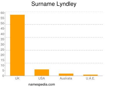 Surname Lyndley