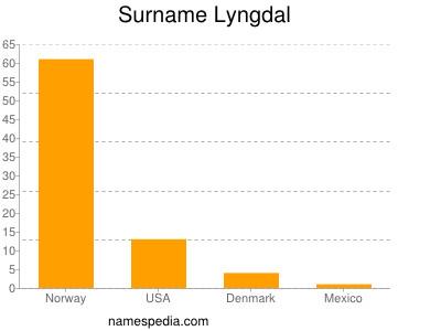 Surname Lyngdal