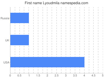 Given name Lyoudmila