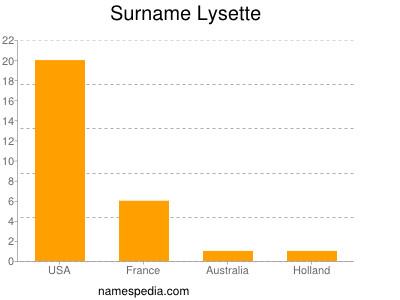 Surname Lysette
