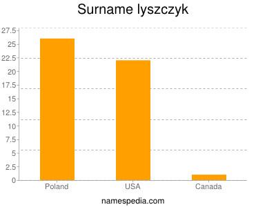 Surname Lyszczyk