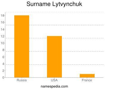 Surname Lytvynchuk