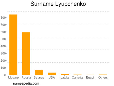 Surname Lyubchenko