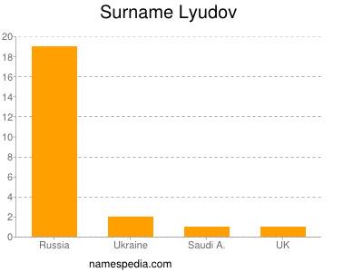 Familiennamen Lyudov