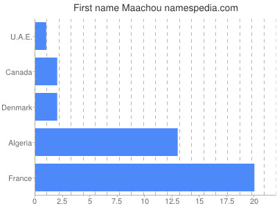 Given name Maachou